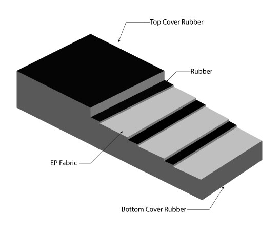 Komponen Belt Conveyor EP