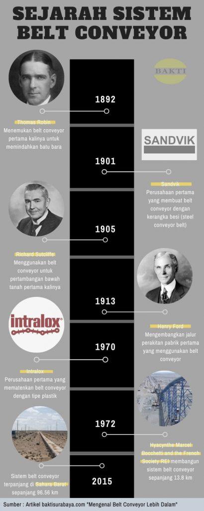 Timeline Sejarah Belt Conveyor
