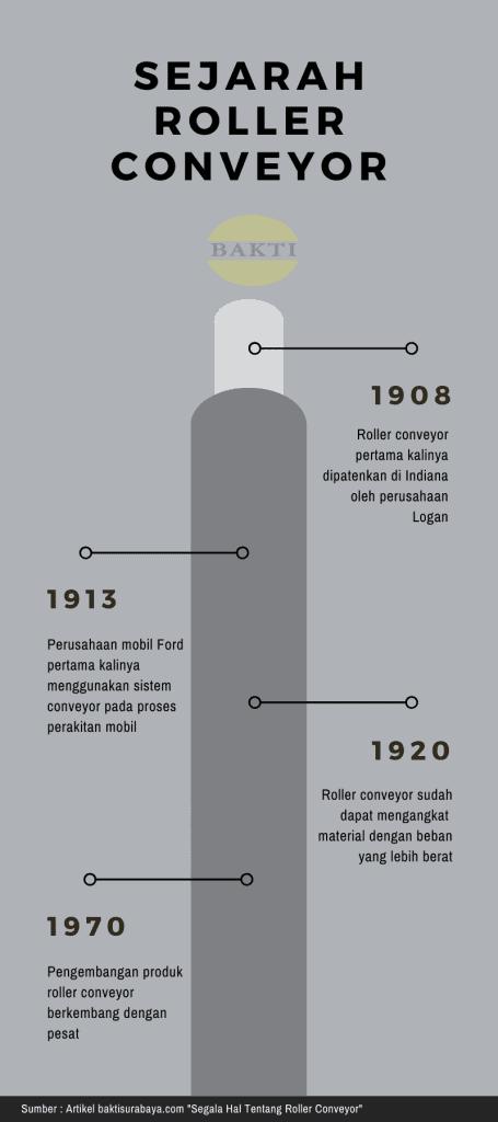 Timeline Sejarah Roller Conveyor