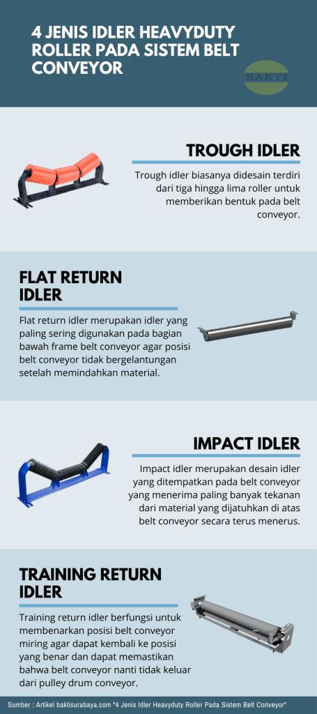 4 Jenis Idler Heavy Duty Roller Pada Sistem Belt Conveyor