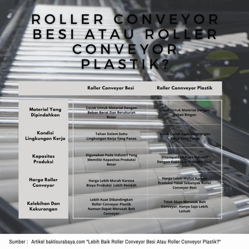 Lebih Baik Roller Conveyor Besi Atau Roller Conveyor Plastik