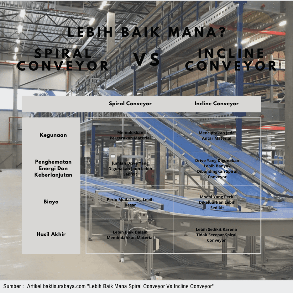 Lebih Baik Mana Spiral Conveyor Vs Incline Conveyor