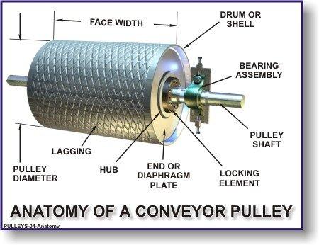 Bagian - Bagian Pulley Drum Conveyor