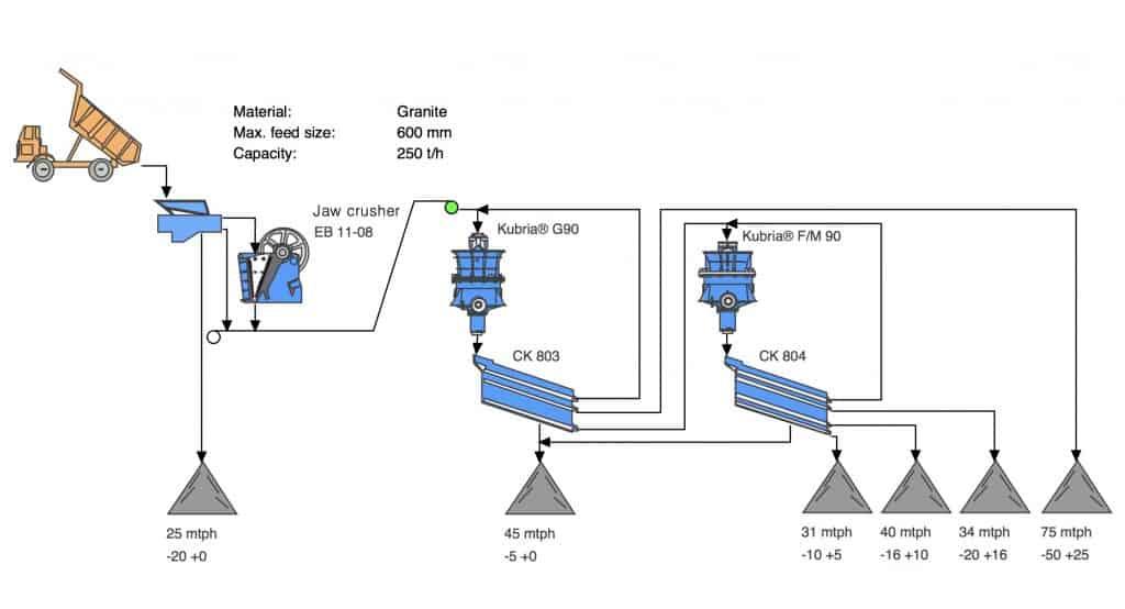Gabungan Desain Secondary Dan Tertiary Crusher Circuits