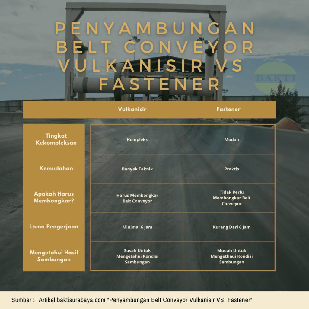 Penyambungan Belt Conveyor Vulkanisir Vs Fastener