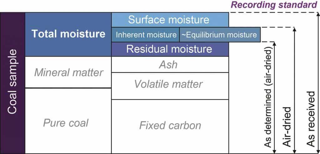 Tabel Perhitungan Kadar Air Batubara