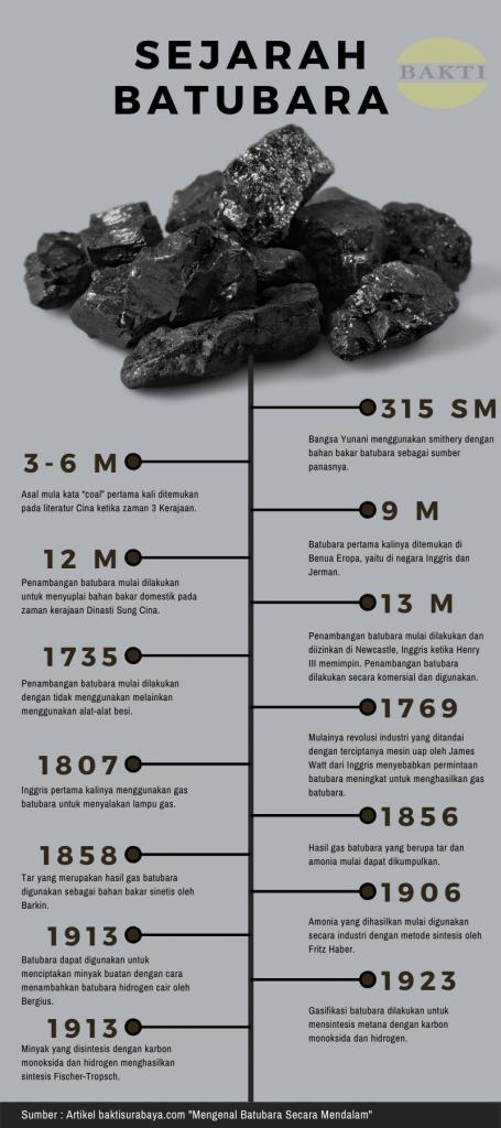 Timeline Sejarah Batubara